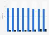 Cuota de empleados de Consum 2011-2018, por fijos y temporales