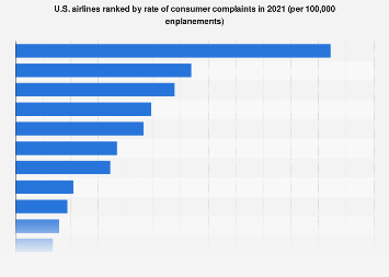 Customer Complaints U S Based Airlines 2018 Statistic