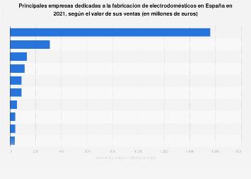 Empresas líderes en fabricación de electrodomésticos en 2017