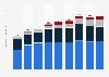 Anzahl der HDTV-Haushalte in Österreich nach Empfangsart bis 2017