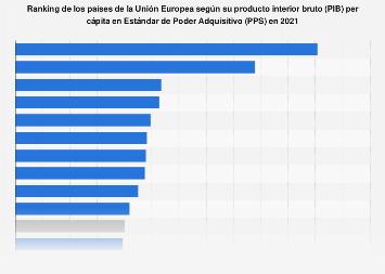 PIB per cápita en EPA de los países de la Unión Europea 2015