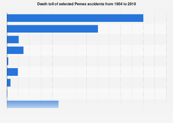 Death toll of selected Pemex accidents 1984-2017