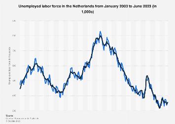 Netherlands: unemployed labor force 2018-2019