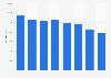 Número de trabajadores de DIA en España 2010-2017