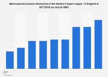 England: most expensive season ticket in the Women's Super League 1 in 2017/2018