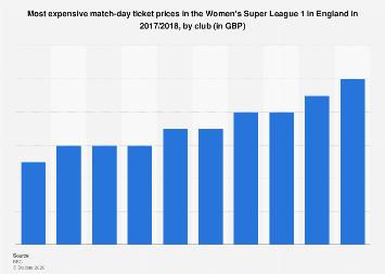 England: most expensive match-day ticket in the Women's Super League 1 in 2017/2018