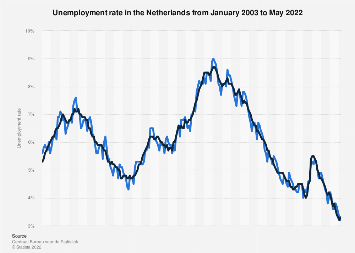 Netherlands: unemployment rate 2016-2018