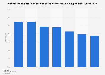 Gender pay gap based on hourly wages in Belgium 2008-2014