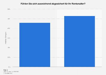 Umfrage zur Absicherung im Rentenalter 2016