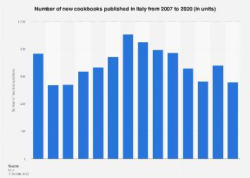 Italy: cookbooks published 2007-2016