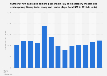 Poetry and drama books published in Italy 2007-2014