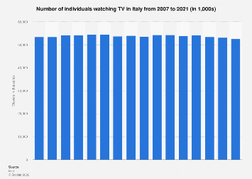 Television viewers in Italy 2006-2018, by year