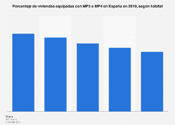 Porcentaje de hogares con MP3 o MP4  según hábitat España 2017