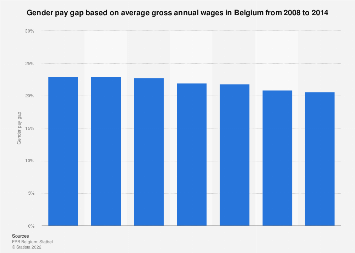 Gender pay gap based on annual wages in Belgium 2008-2014