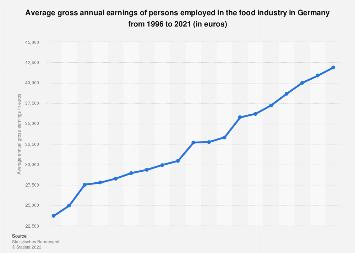 Gross annual earnings in the food industry in Germany 1996-2018
