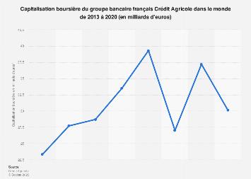Crédit Agricole: valeur de la capitalisation boursière 2013-2017