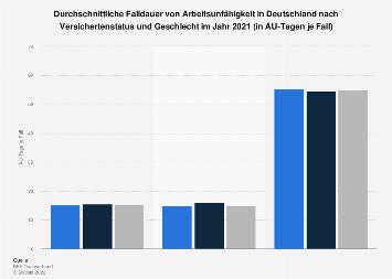 Arbeitsunfähigkeit - Dauer von Arbeitsunfähigkeit in Deutschland nach Versichertenstatus und
