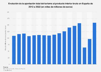 Evolución del PIB turístico en España 2012-2028