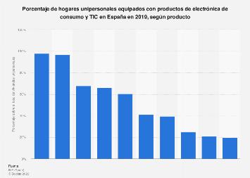 Hogares unipersonales con productos de electrónica de consumo y TIC España 2019