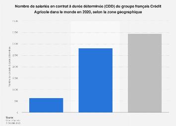 Crédit Agricole: nombre d'employés en CDD dans le monde par zone géographique 2018