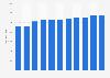 Cifra anual de restaurantes Islas Baleares 2010-2017