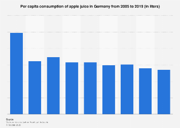 Per capita consumption of apple juice in Germany 2005-2016