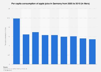 Per capita consumption of apple juice in Germany 2005-2016