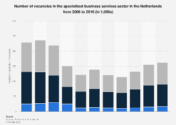 Vacancies in the specialized business services sector in the Netherlands 2006-2016