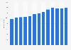 Anzahl der Mitarbeiter der Brenntag Group weltweit bis 2018