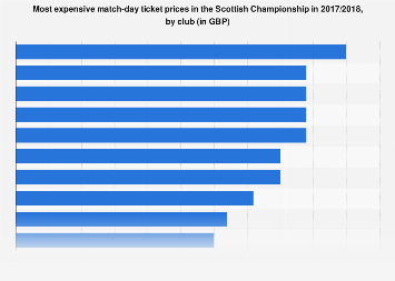 Scottish Championship: most expensive match-day tickets 2017/2018, by club