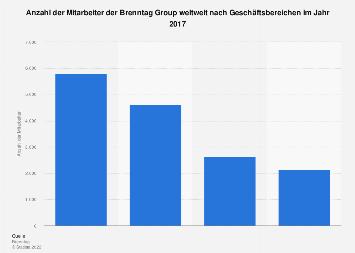 Anzahl der Mitarbeiter der Brenntag Group weltweit nach