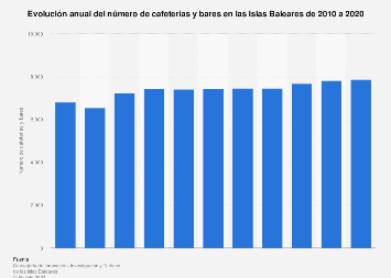 Cifra anual de cafeterías y bares Islas Baleares 2010-2016