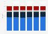 Global revenue share of J. Crew 2013-2018, by segment