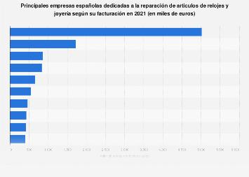 Empresas líderes de reparación de relojes y joyería en España 2016