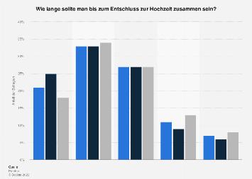 Umfrage zur Wartezeit vor dem Entschluss zur Hochzeit in Deutschland 2016