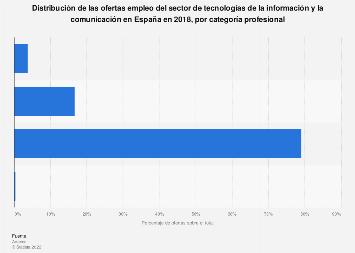 Ofertas de empleo TIC: distribución por categoría profesional España 2016
