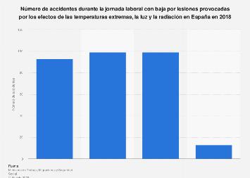 Accidentes laborales por efecto de temperaturas extremas, luz y radiación España 2018