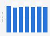 Fluctuaction du budget annuel moyen en lingerie des Françaises 2008-2014