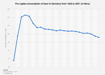 Per capita consumption of beer in Germany 1950-2017