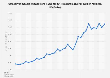 Umsatz von Google weltweit bis zum 1. Quartal 2019