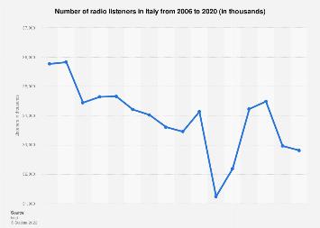 Italy: radio listeners 2006-2017