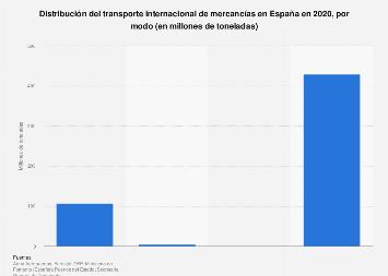 Transporte internacional de mercancías por modos España 2016