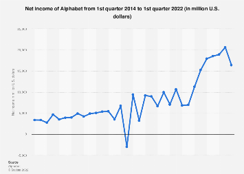 Alphabet: quarterly net income 2014-2017