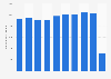 JetBlue's passenger traffic at New York JFK Airport 2011-2018
