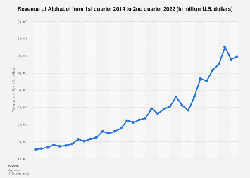 Alphabet: quarterly revenue 2014-2017