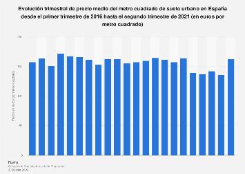 Precio medio del metro cuadrado de suelo urbano en España T1 de 2016-T1 de 2018