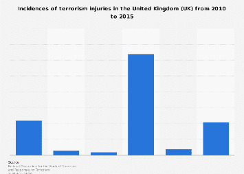 Injuries from terrorist incidents in United Kingdom (UK) 2010-2015