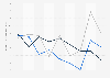 Indexwerte von Demokratie und Marktwirtschaft nach dem BTI für Äthiopien bis 2018