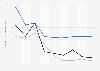 Indexwerte von Demokratie und Marktwirtschaft nach dem BTI für Eritrea bis 2018