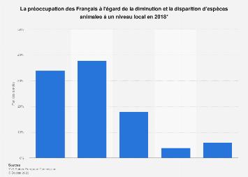 Avis des Français concernant la diminution et la disparition d'espèces animales 2018